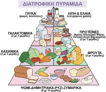 Διατροφή για αύξηση σωματικού βάρους και μυικού όγκου